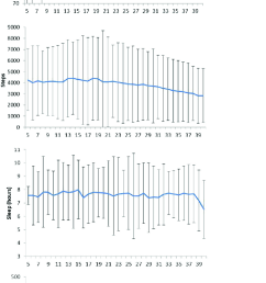 mean sd of participant s daily healthkit data by pregnancy week 16 march to [ 684 x 1284 Pixel ]