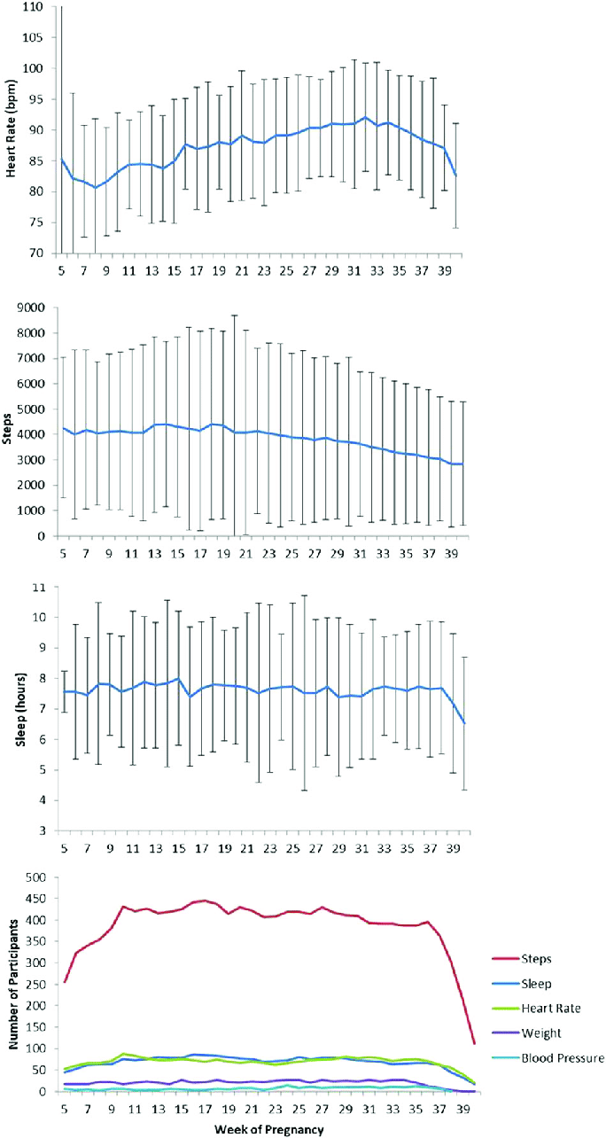 medium resolution of mean sd of participant s daily healthkit data by pregnancy week 16 march to