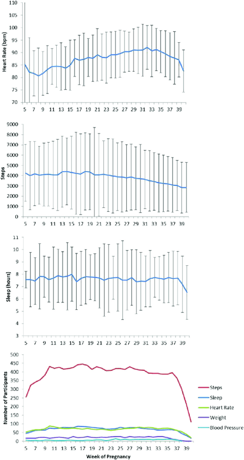 small resolution of mean sd of participant s daily healthkit data by pregnancy week 16 march to