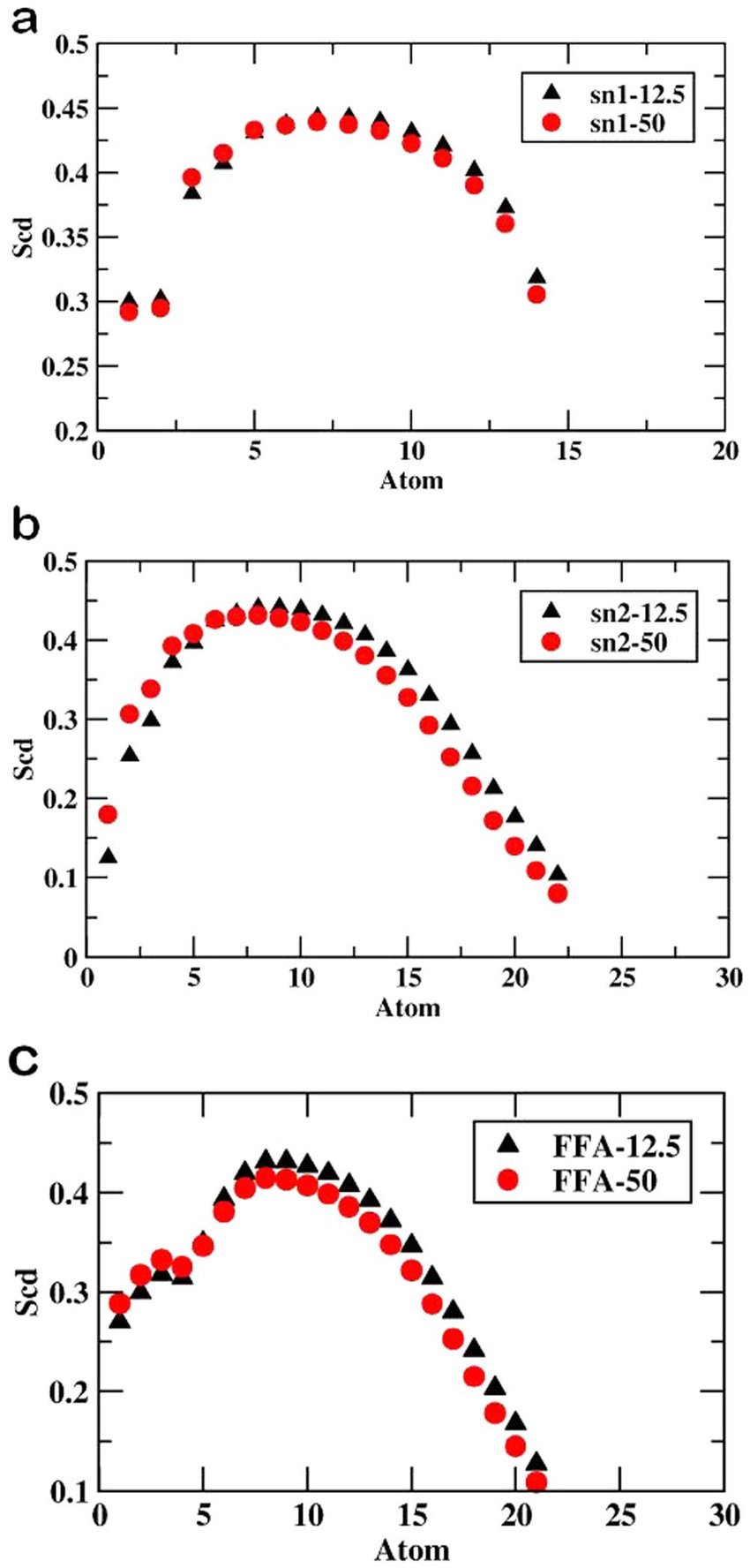 hight resolution of values of order parameter s cd along the a sn1 of memb 12 5