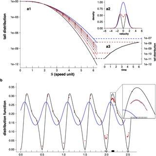 (PDF) Addressing nonlinearities in Monte Carlo
