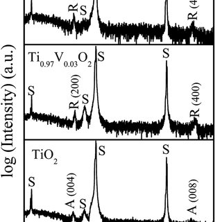(PDF) Room temperature ferromagnetism in metallic Ti 1−x V