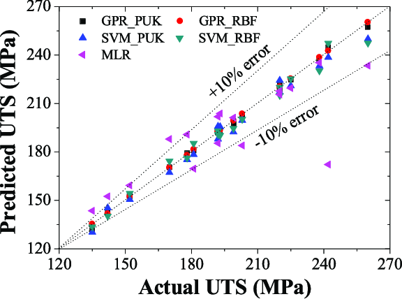 Actual vs predicted values of UTS using GP, SVM, and MLR