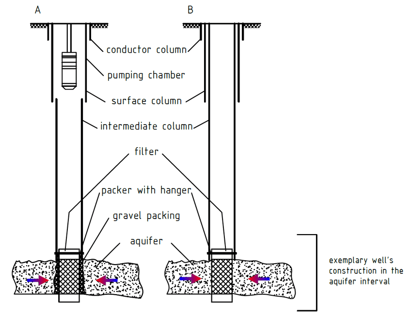 The schematic design of a production well construction in