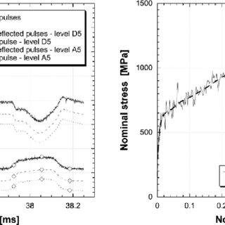 (PDF) Tensile and compressive behaviour of S355 mild steel