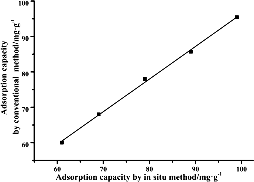 Comparison of adsorption capacity from the in situ method