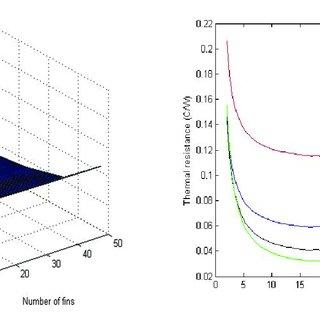 pdf thermal optimization of heat sink