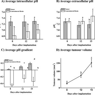 (PDF) Longitudinal Measurements of Intra- and