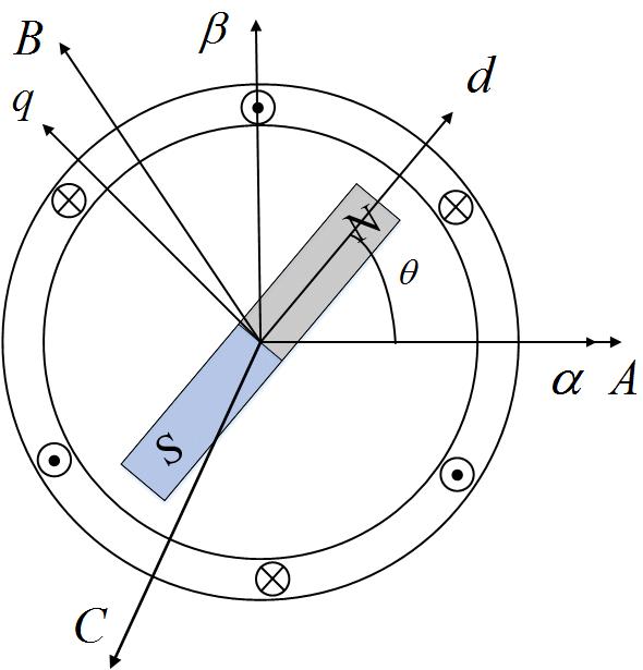 Illustration of the salient-pole permanent magnet