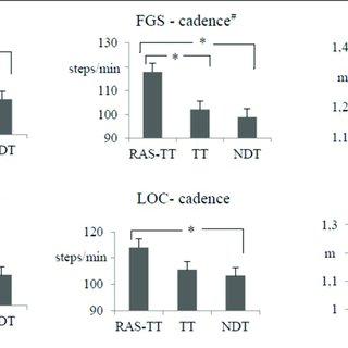 (PDF) The Use of Rhythmic Auditory Stimulation to Optimize