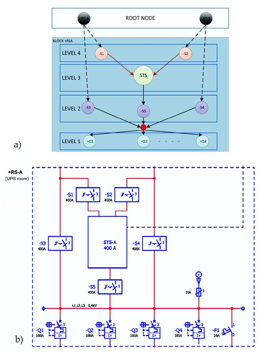 medium resolution of  a node tree diagram with internode b power supply block
