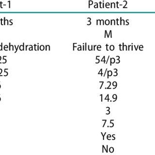 ECG on presentation shows widespread ST depression, T wave