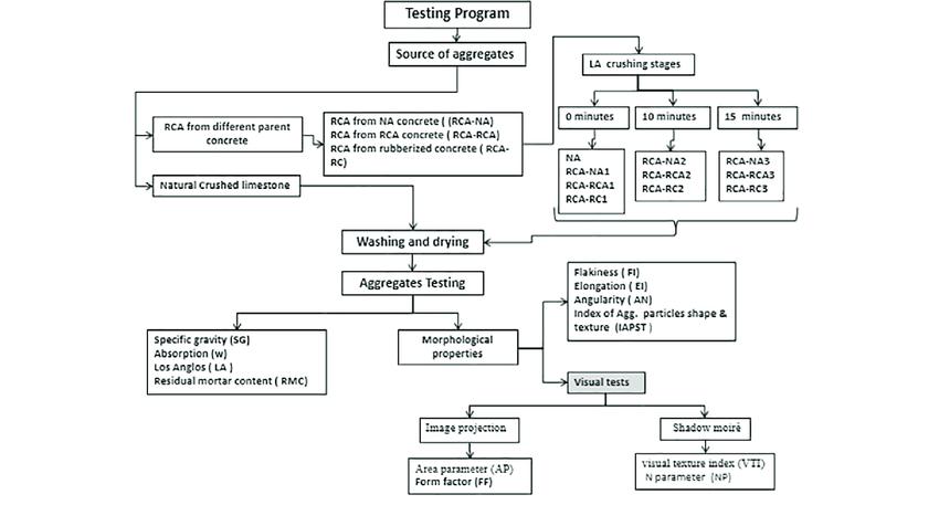 Experimental program progress methodology flow chart