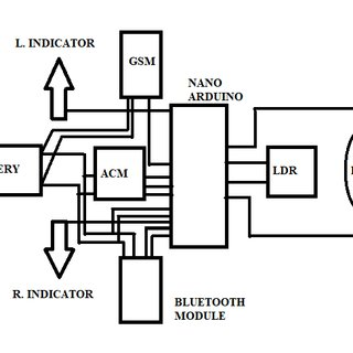 (PDF) New design and fabrication of smart helmet