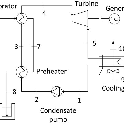 (PDF) Subcritical organic ranking cycle based geothermal