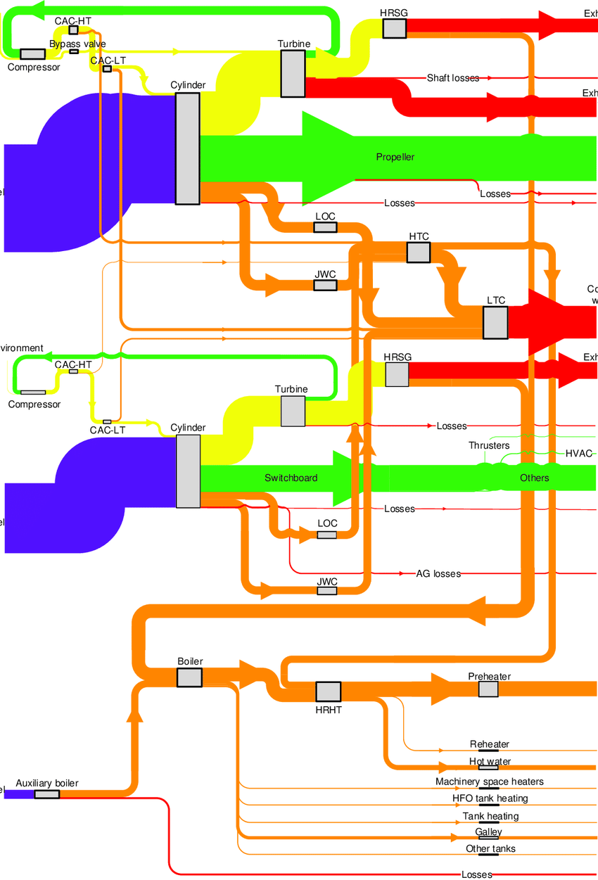 hight resolution of sankey diagram the purple color refers to chemical energy the green color refers to