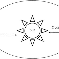Earth Tilt And Seasons Diagram Blind Eye The S Axial Affects Because It Brings Australia Closer Or Further From