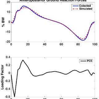 One-way analysis of variance (ANOVA) test post hoc (Fisher