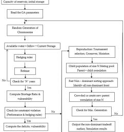 block diagram of pso frame work for single purpose reservoir operation  [ 850 x 1187 Pixel ]