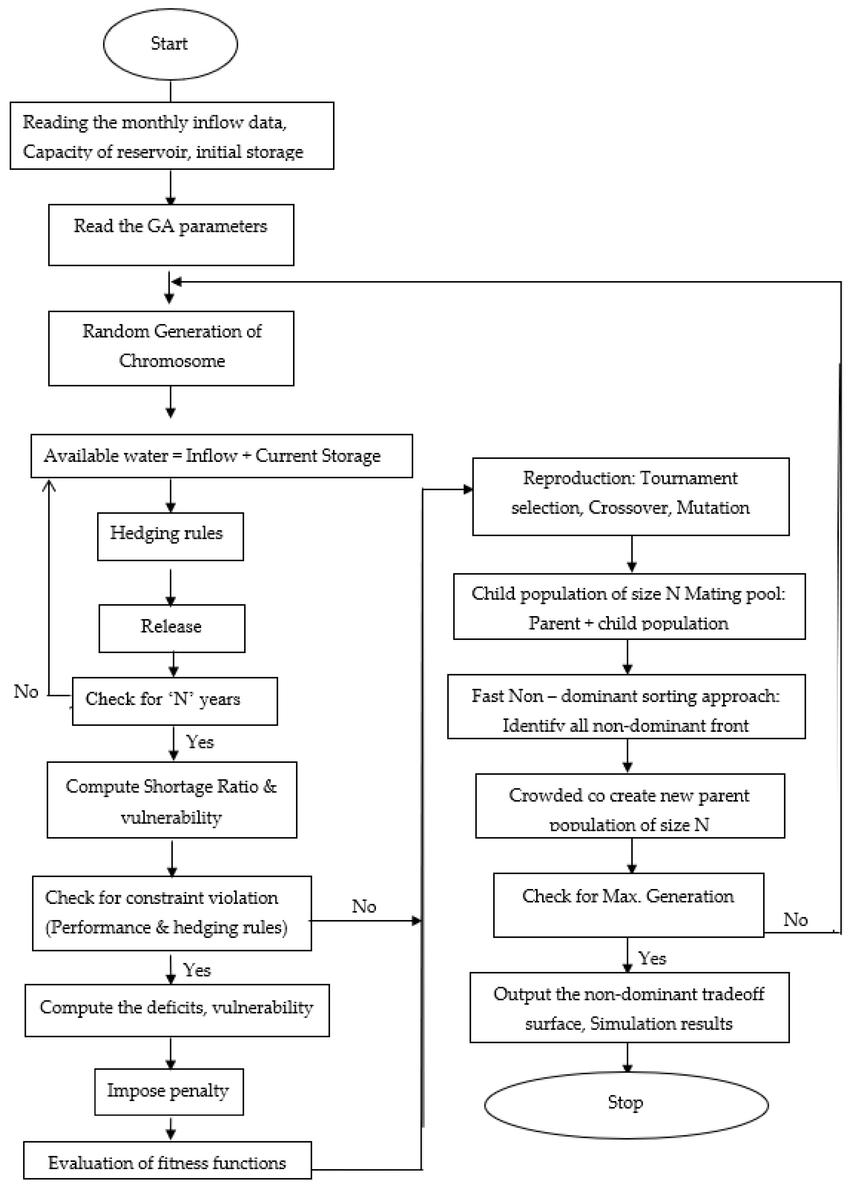 medium resolution of block diagram of pso frame work for single purpose reservoir operation