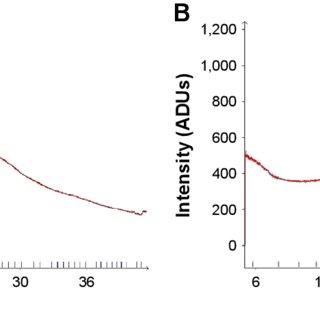 (PDF) Hydrophobically modified chitosan nanoliposomes for