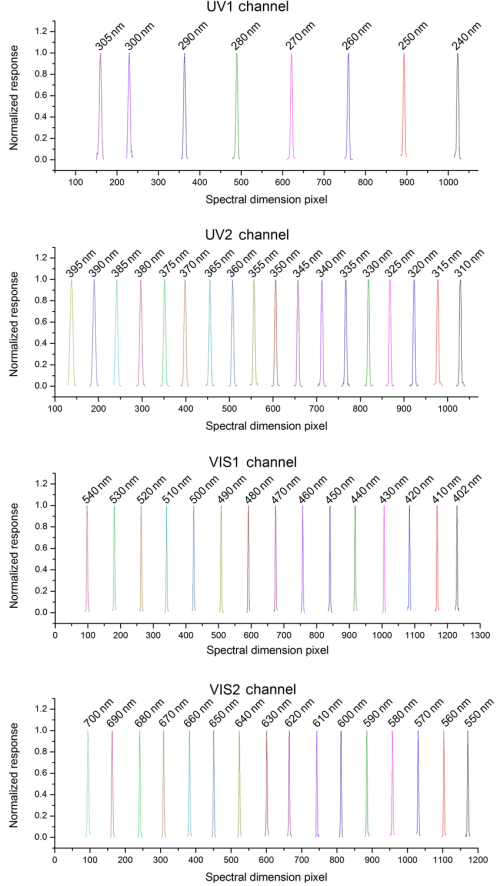 small resolution of emi cfov wavelength calibration for each channel the upper panels present the uv channel