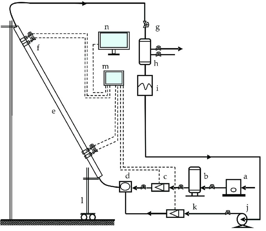 Flow diagram of experiment: (a) air compressor; (b) gas