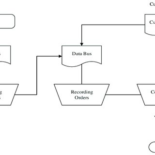 (PDF) Implementation process the design model business of