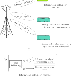 a v2x swipt system model for two energy vehicular receivers and one information [ 850 x 977 Pixel ]