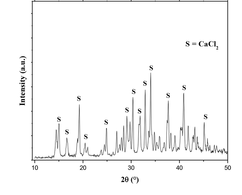 XRD pattern of calcium chloride obtained by evaporating