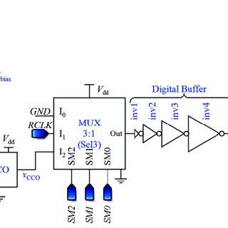 (PDF) Toward High Throughput Core-CBCM CMOS Capacitive