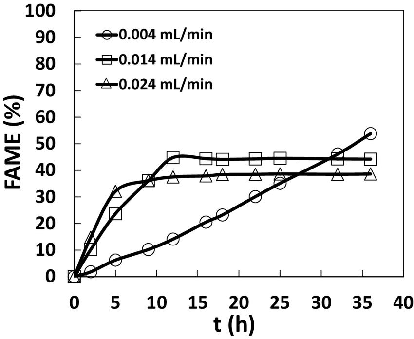 FAME evolution. Influence of methanol flow. Experimental
