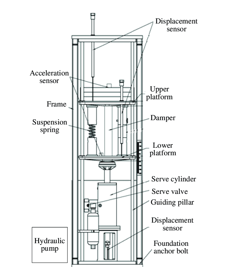 Structure of the suspension system test bench. (1) Control