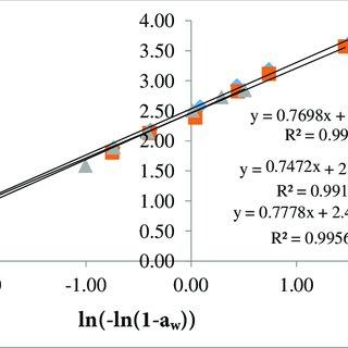 Sorption isotherm curve for pupuru flour at 27°C EMC 1