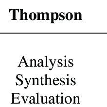 (PDF) Urgency of Higher Order Thinking Skills (HOTS