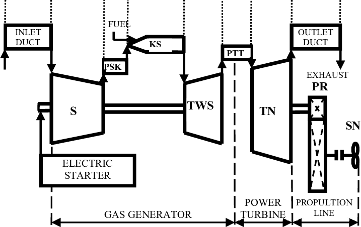 Block diagram of LM 2500 gas turbine engine, S compressor
