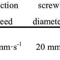 Examples of polymers used in different binder formulations