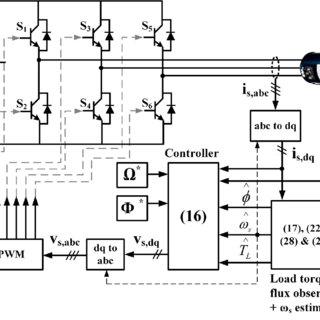 (PDF) Induction motor speed control using reduced-order model