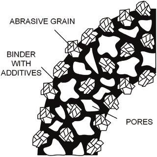 (PDF) Additives for Abrasive Materials
