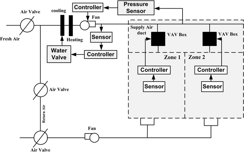 Vav Wiring Diagram