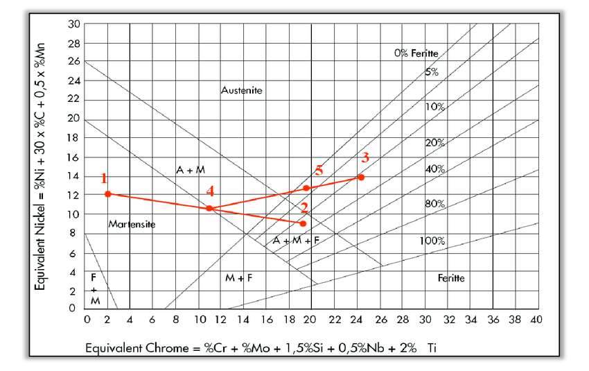 Schaeffler diagram:-point 1 represents rod material