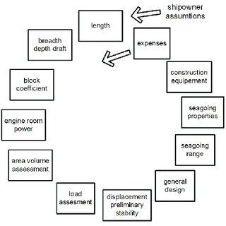 15 General arrangement plan of