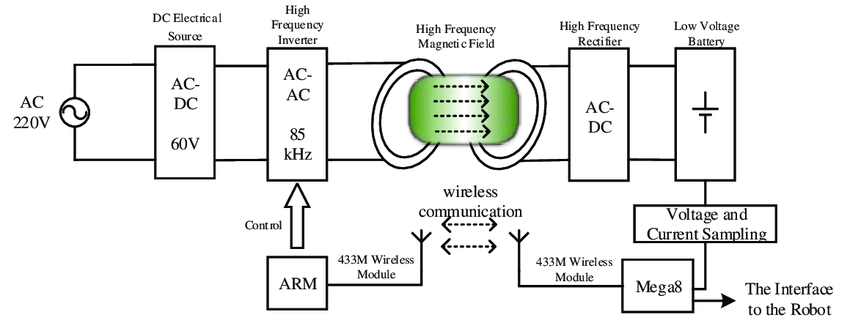 Overall structure schematic diagram of the robot wireless