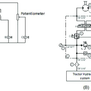 (PDF) Development of an electrohydraulic drive system for