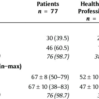 (PDF) Patient and Health Care Professional Perspectives: A