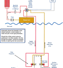 direct hydraulic system with pneumatic control one function  [ 850 x 1044 Pixel ]