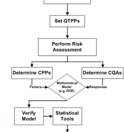 flow chart outlining the elements of qbd qtpp quality targeted product profile cpps [ 850 x 1529 Pixel ]
