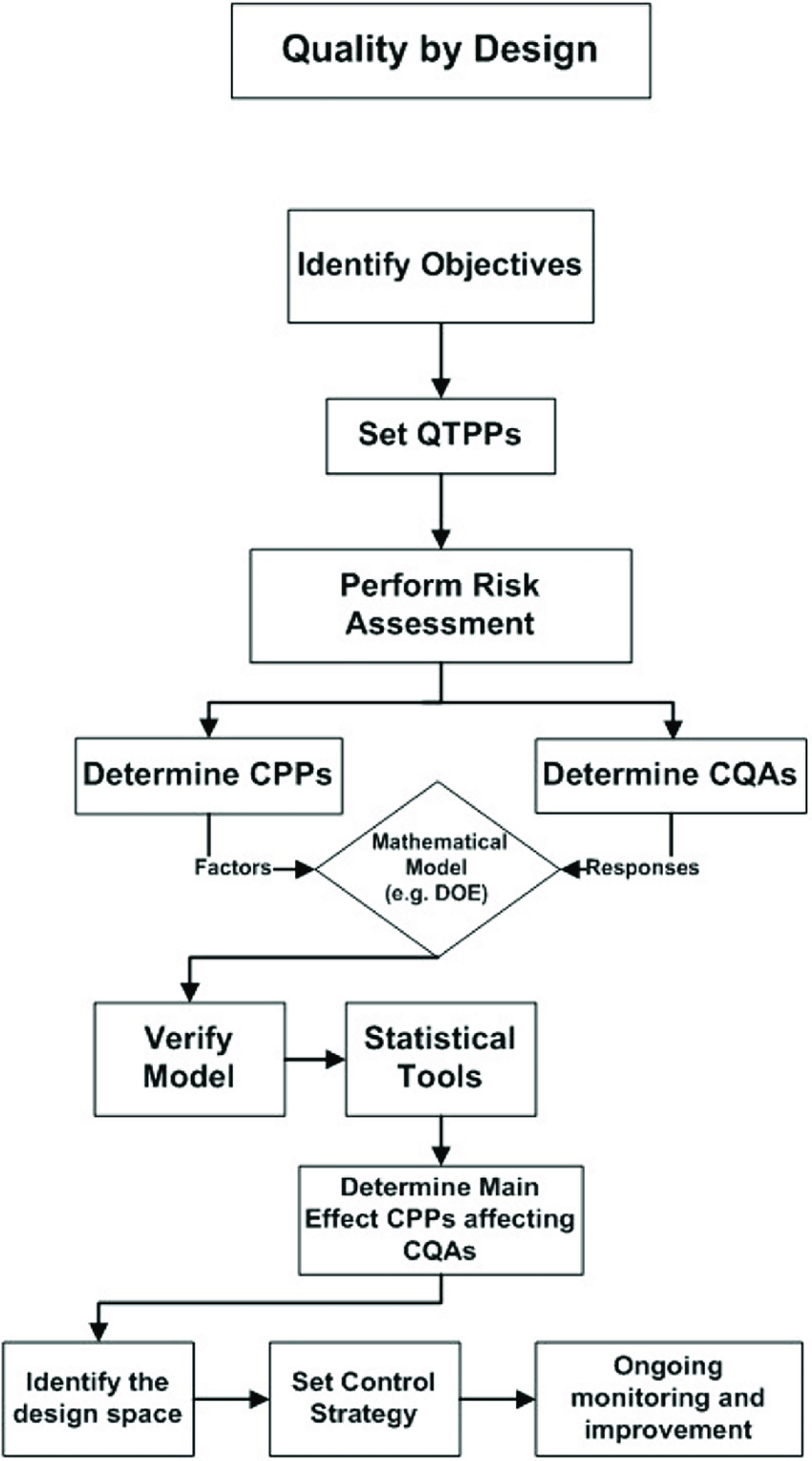 hight resolution of flow chart outlining the elements of qbd qtpp quality targeted product profile cpps
