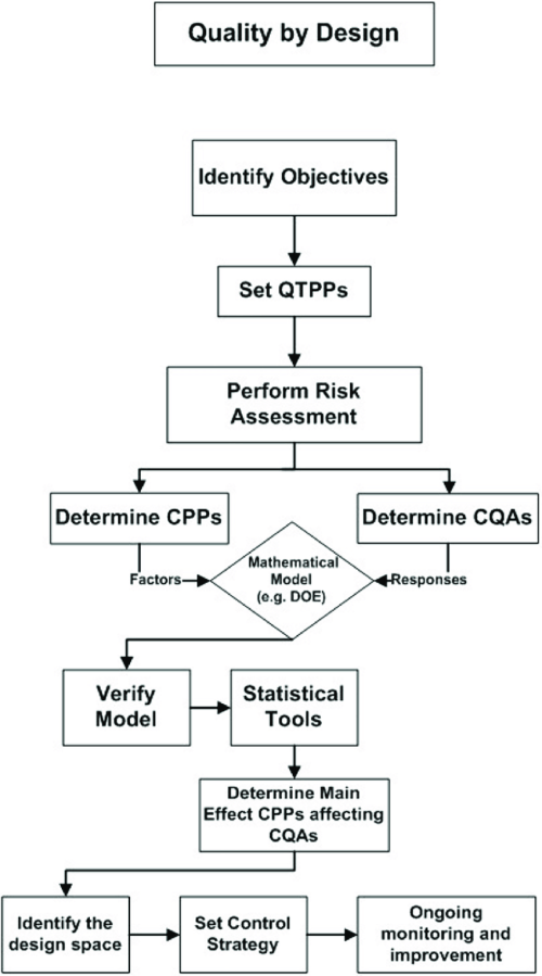 small resolution of flow chart outlining the elements of qbd qtpp quality targeted product profile cpps