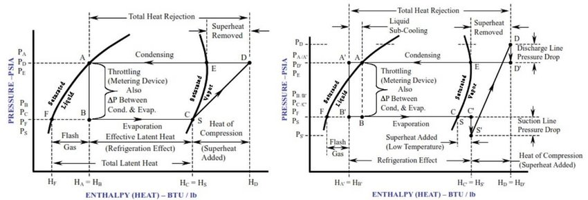 Pressure-Enthalpy (P-h) diagram of: (a) an ideal